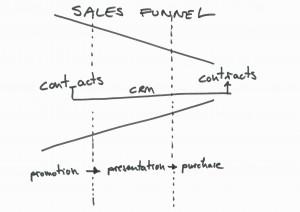 SalesFunnel_english