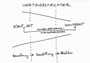 Vertriebstrichter_deutsch